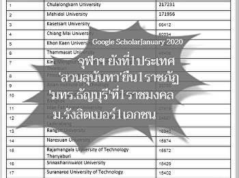 Google Scholar January 2020 Suan Sunandha Rank better and occupy the 1st position in Rajabhat as well.