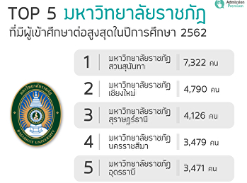 TOP 5 Rajabhat University With the highest enrollment in the academic year 2019
