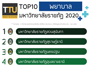 TOP10 Top Nurses 2020 Rajabhat University Official results, popular